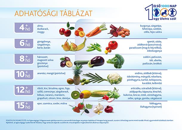 9 hónapos étrendje természetes fogyókúrás tabletták