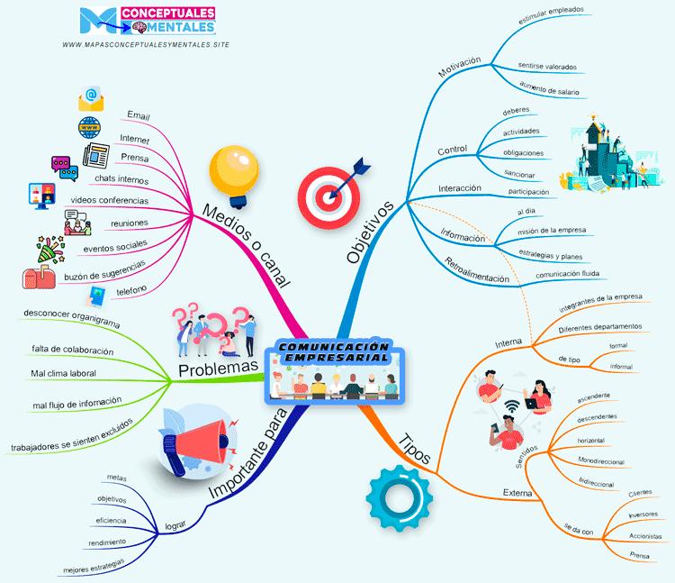 Mapa mental de la comunicación empresarial