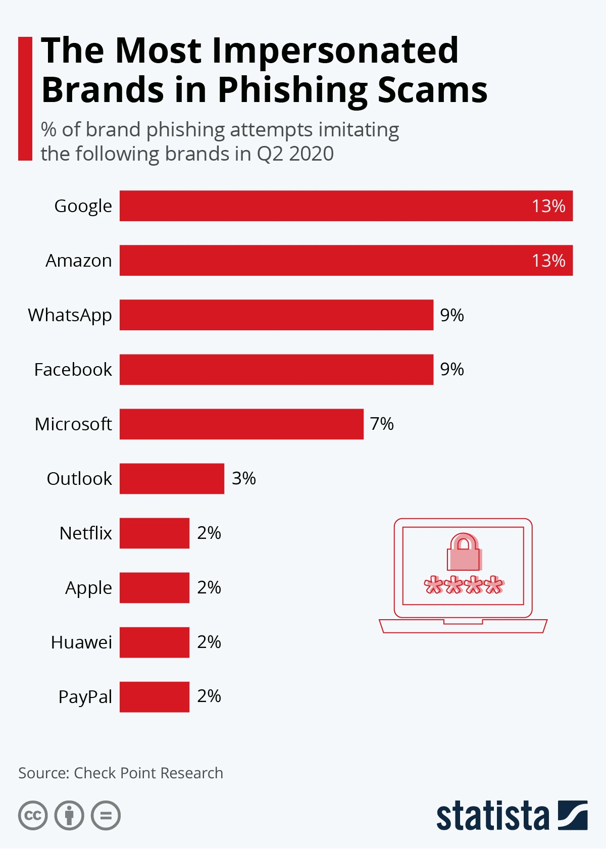 The Most Impersonated Brands in Phishing Scams #Infographic