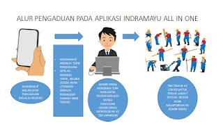 Aplikasi Indramayu All in One, Bisa Diunduh di Playstore