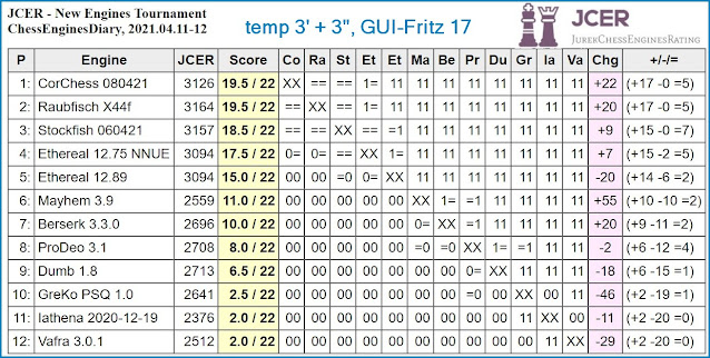 Chess Engines Diary - Tournaments 2021 - Page 5 2021.04.11.JCERNewEngines