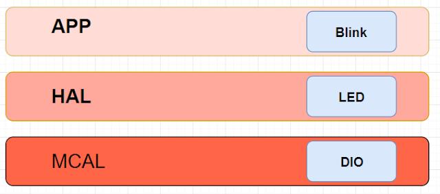 طبقات الأنظمة المدمجة