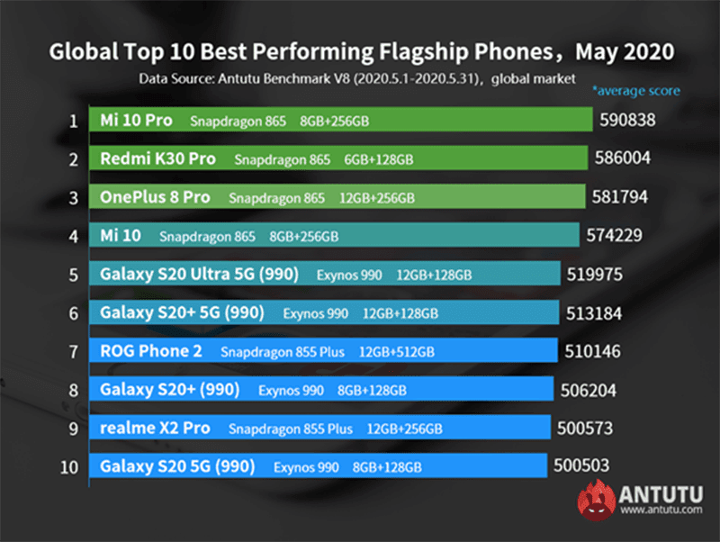 Top flagships