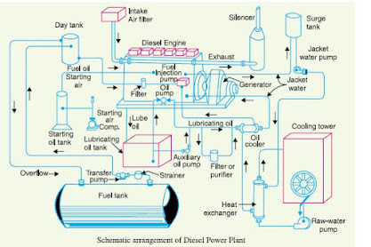 Diesel Power Plant, Power Plant, Diesel generating Station
