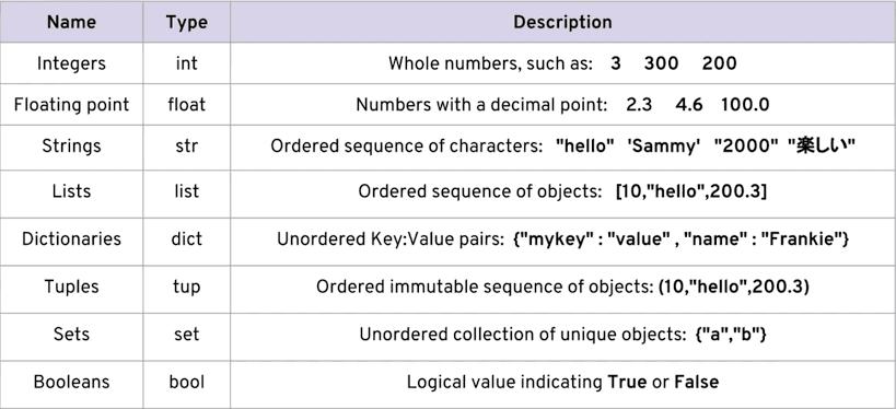 Data Type in Python