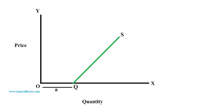 linear-supply-curve