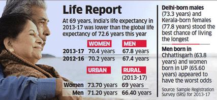 India's life expectancy improves marginally