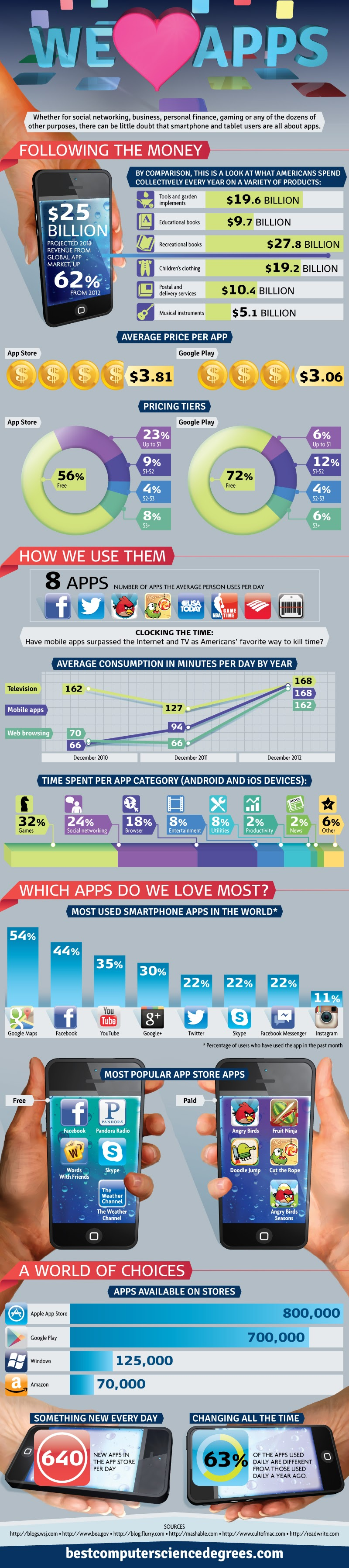 We Love Apps #Infographic