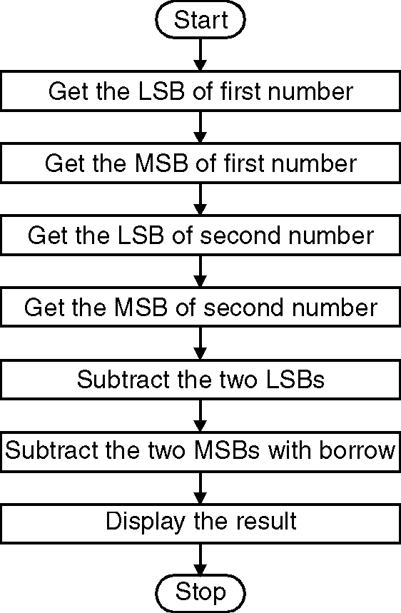 Program to Subtract Two 32 Bit Numbers - ProjectsGeek