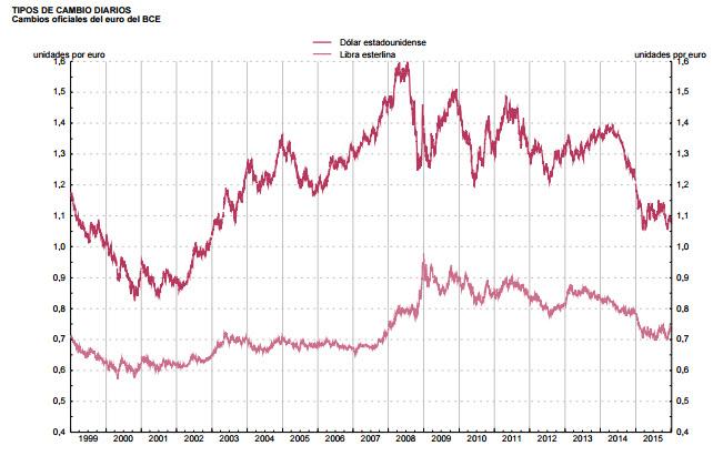 Fxstreet cotizaciones divisas tiempo real