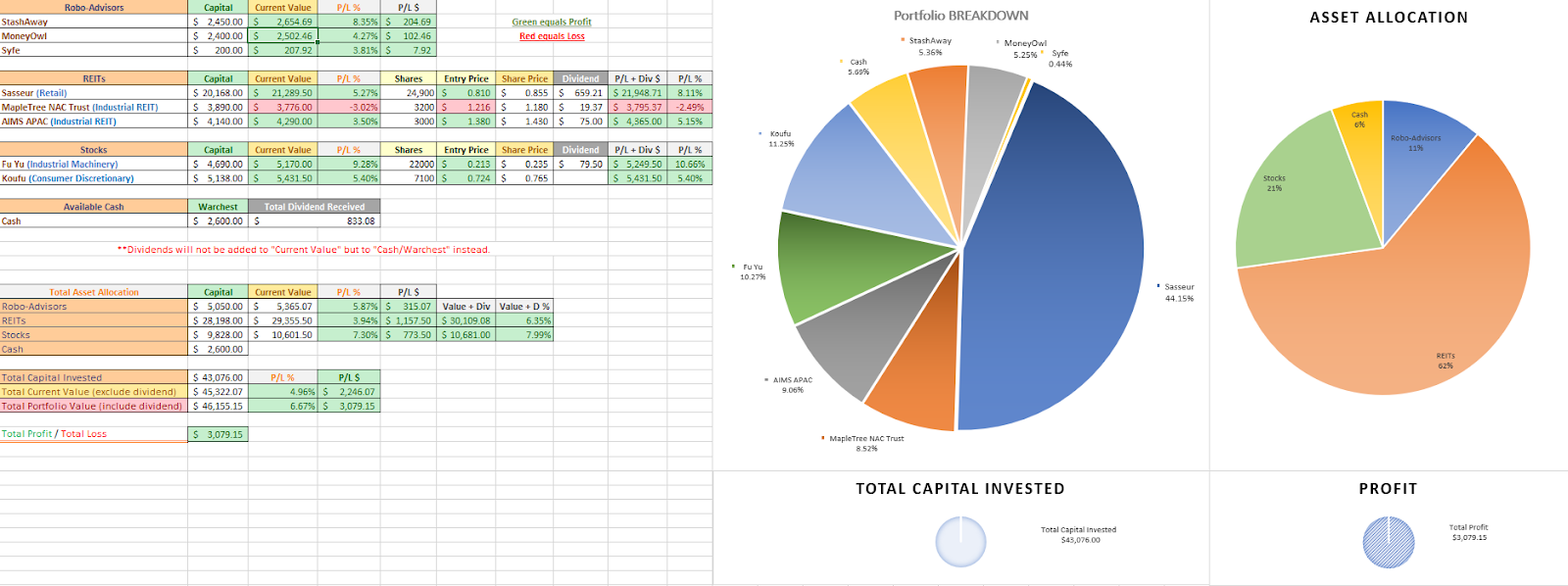 Every stock keyed and summarized into one excel sheet for easy viewing for my readers.