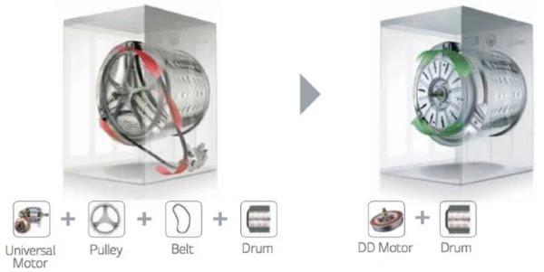 Direct Drive Technology