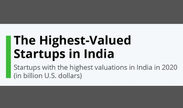 Indian Startups With the Highest Valuation