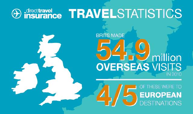 Travel Statistics #infographic