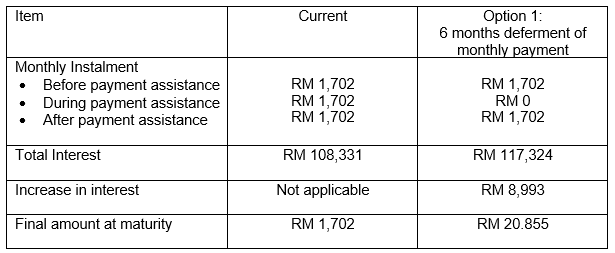 CIMB loan comparison