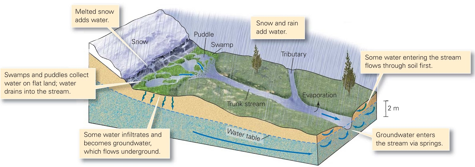 rainfall excess and surface runoff Research paper rainfall-runoff relationships using curve  impervious the surface infiltration excess runoff  the rainfall-runoff data used in the development of.