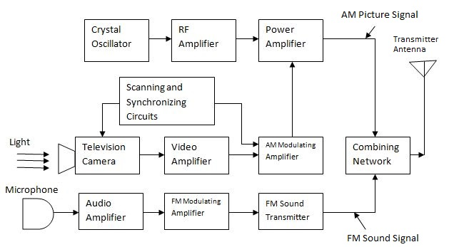 Monochrome TV Transmitter - Electronics and Communication Study MaterialsElectronics and Communication Study Materials
