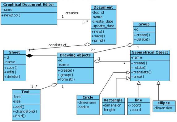 Uml Class Diagram For Document Editor Programs And Notes