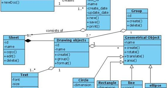 UML Class Diagram for Document Editor | Programs and Notes ...