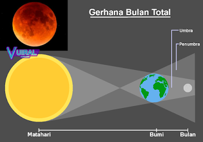 Gambar Proses Terjadinya Gerhana Bulan Total