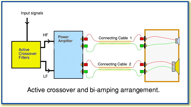 bi amp wiring car bookmark about wiring diagram Bi Wiring for Loudspeakers