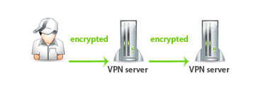 double-vpn-in-hindi-whatyouremind