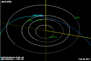 Asteroid2016WF9-Orbit-20170225.png