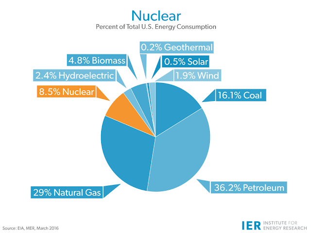 How has nuclear power changed since Chernobyl?