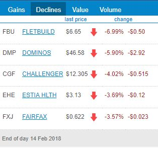 ASX Top 5 Losers for 14th of February 2018