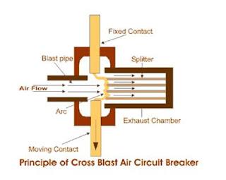 Working Principle & Types of Air Blast Circuit Breakers