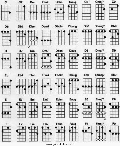 Ukulele ukulele chords g5 : Ukulele : basic ukulele chords for beginners Basic Ukulele as well ...