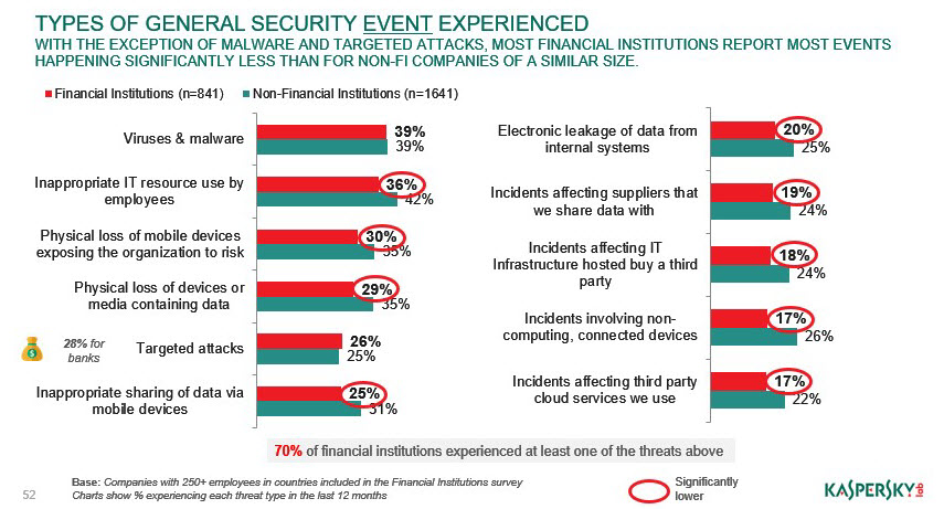 Types of general security event experienced