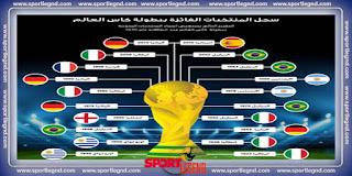 المنتخبات الفائزة بلقب كأس العالم