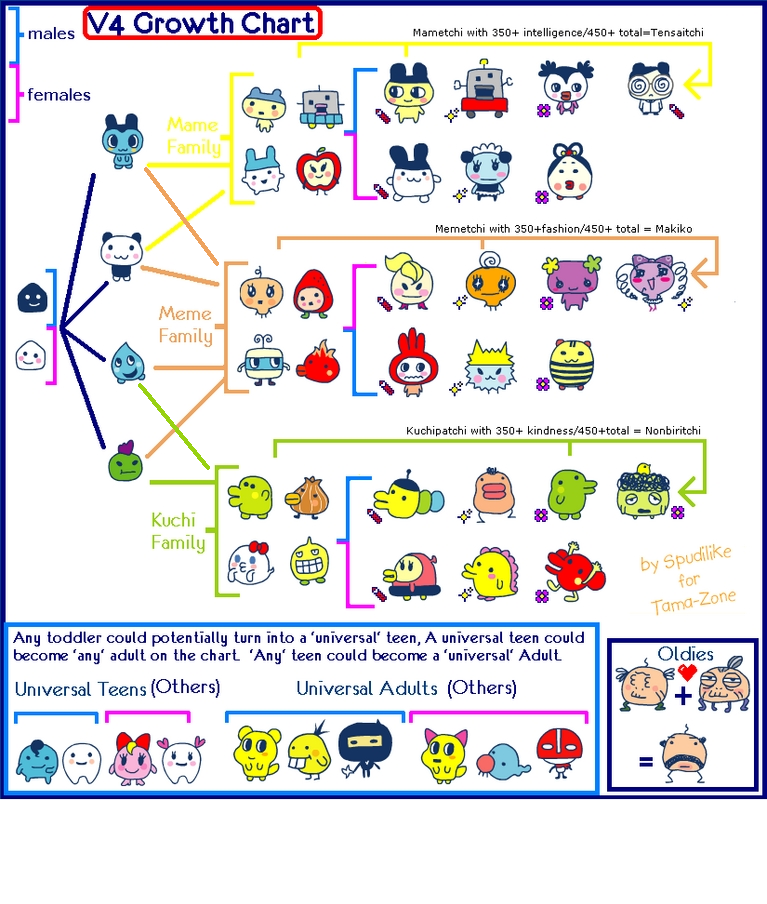 how to change tamagotchi to english