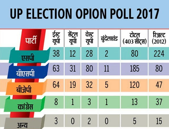 Uttar Pradesh Opinion Poll 2017