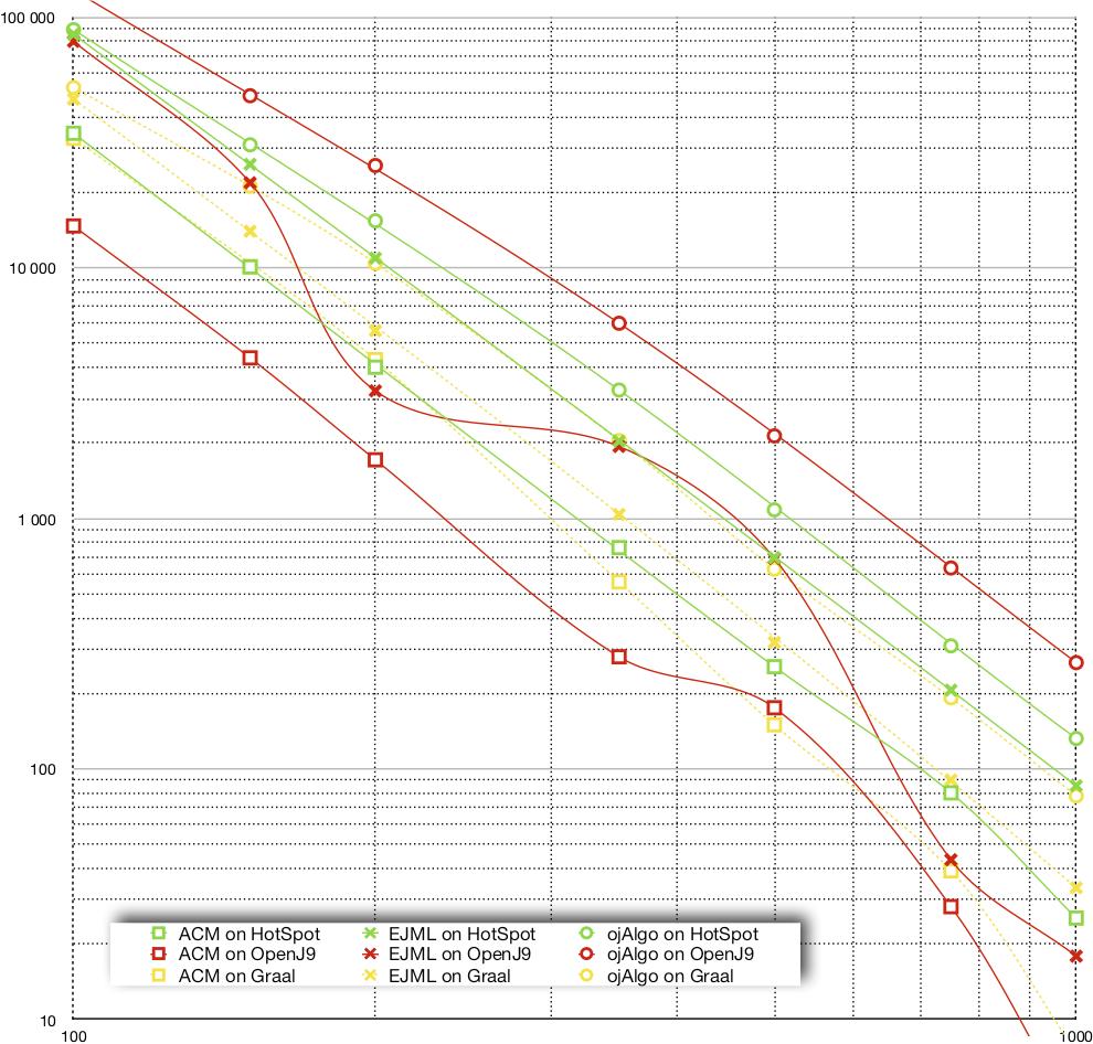 Quick test to compare HotSpot and OpenJ9 – oj! Algorithms
