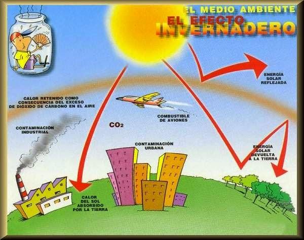 MundoCurioso: Efecto Invernadero
