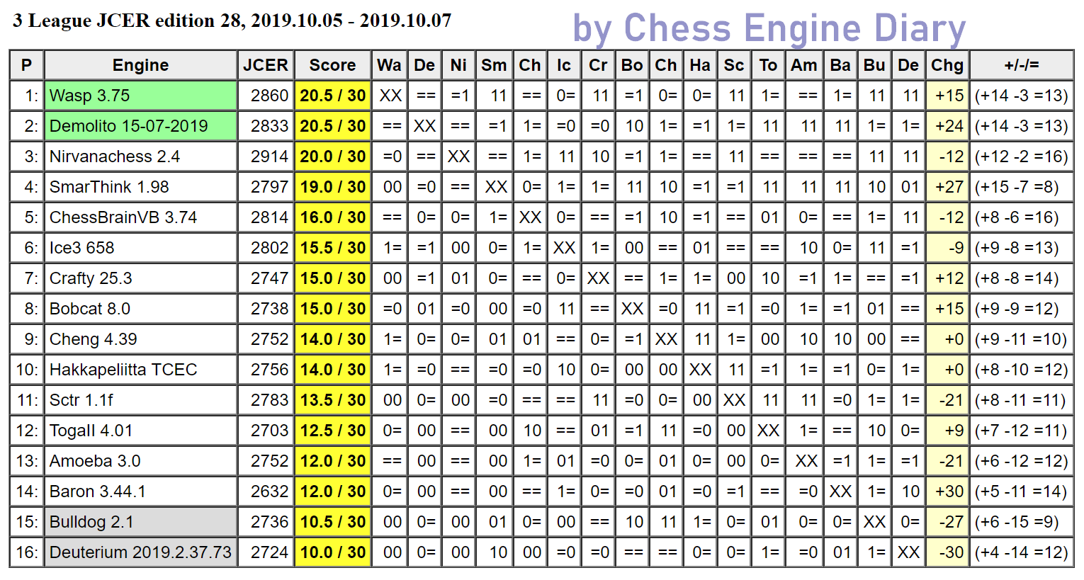 JCER (Jurek Chess Engines Rating) tournaments - Page 18 2019.10.05.3League.ed28Scid.html