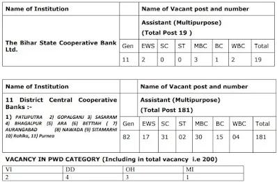BSCB Recruitment 2021:Assistant Multipurpose