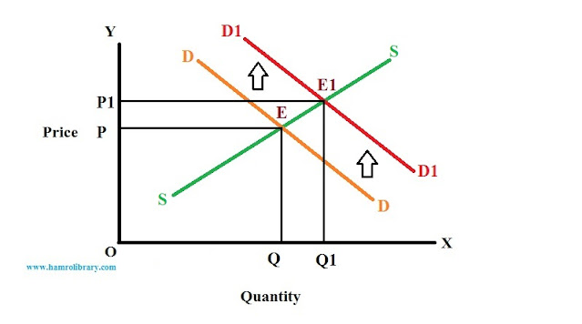 effect-of-rightward-shift-in-demand-curve