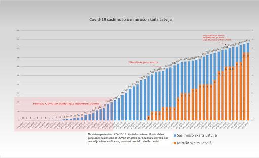 Koronavīrusa saslimušo skaits Latvijā 30.04.2020.