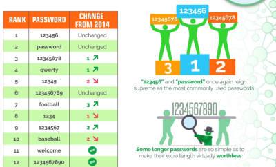 password più facili da scoprire