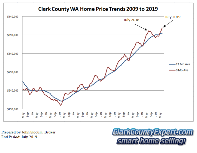Clark County Home Sales July 2019- Average Sales Price Trends
