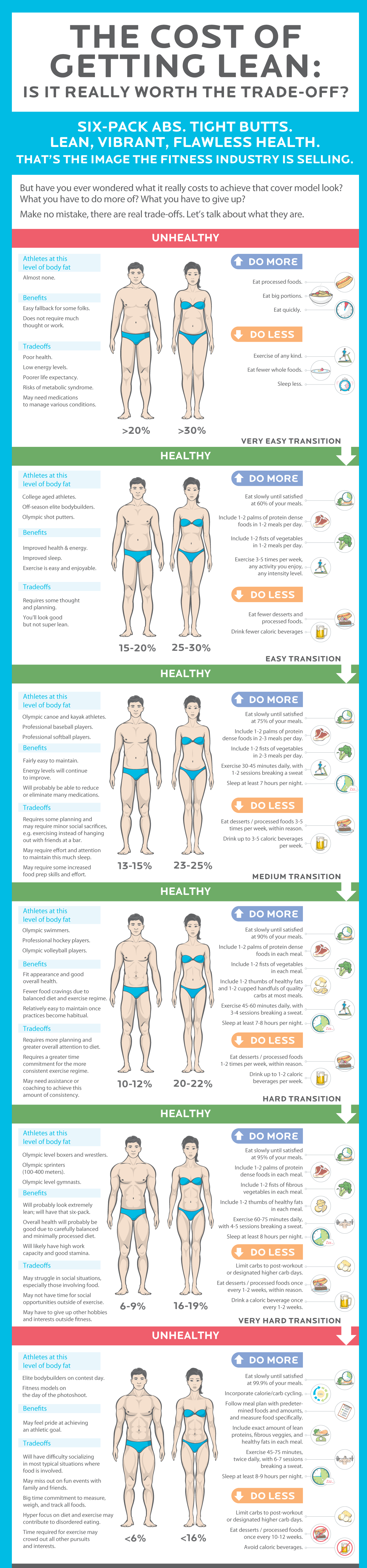 8 Best Foods and Diet plan to help achieve 7 % body fat