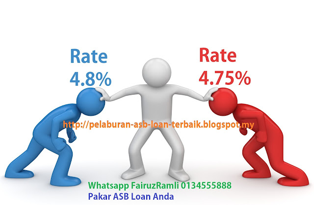 Asb Loan Interest Rendah ambank