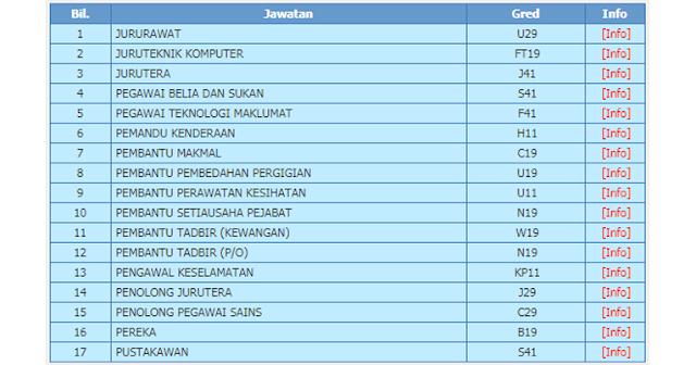 jobs university malaya