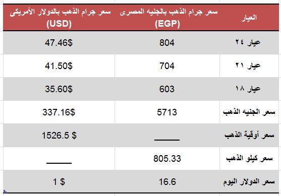 اسعار الذهب اليوم الثلاثاء 27 أغسطس 2019