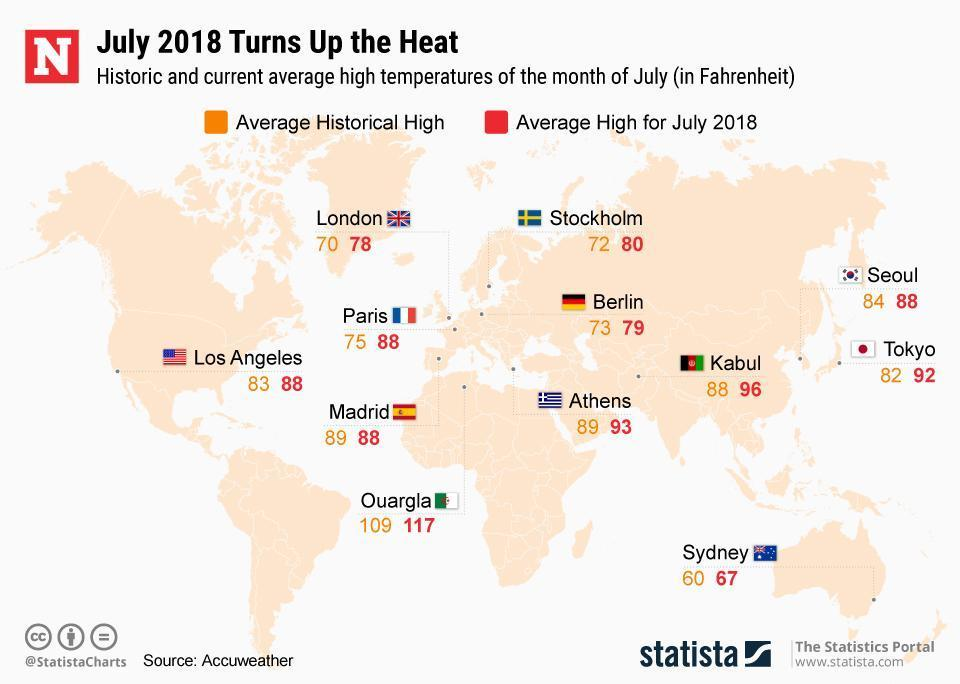Historic and current average high temperatures of the month of July