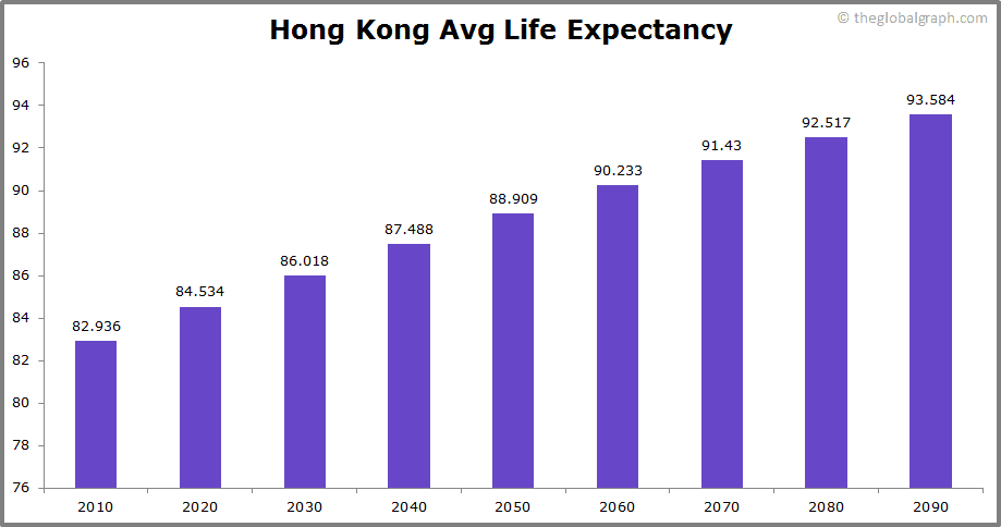 Hong Kong  Avg Life Expectancy