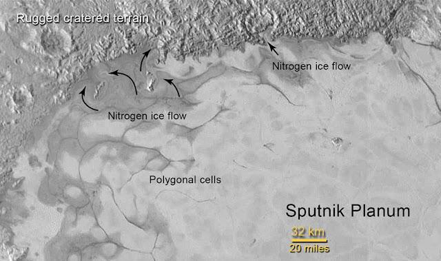 Plutão - fluxo de nitrogênio
